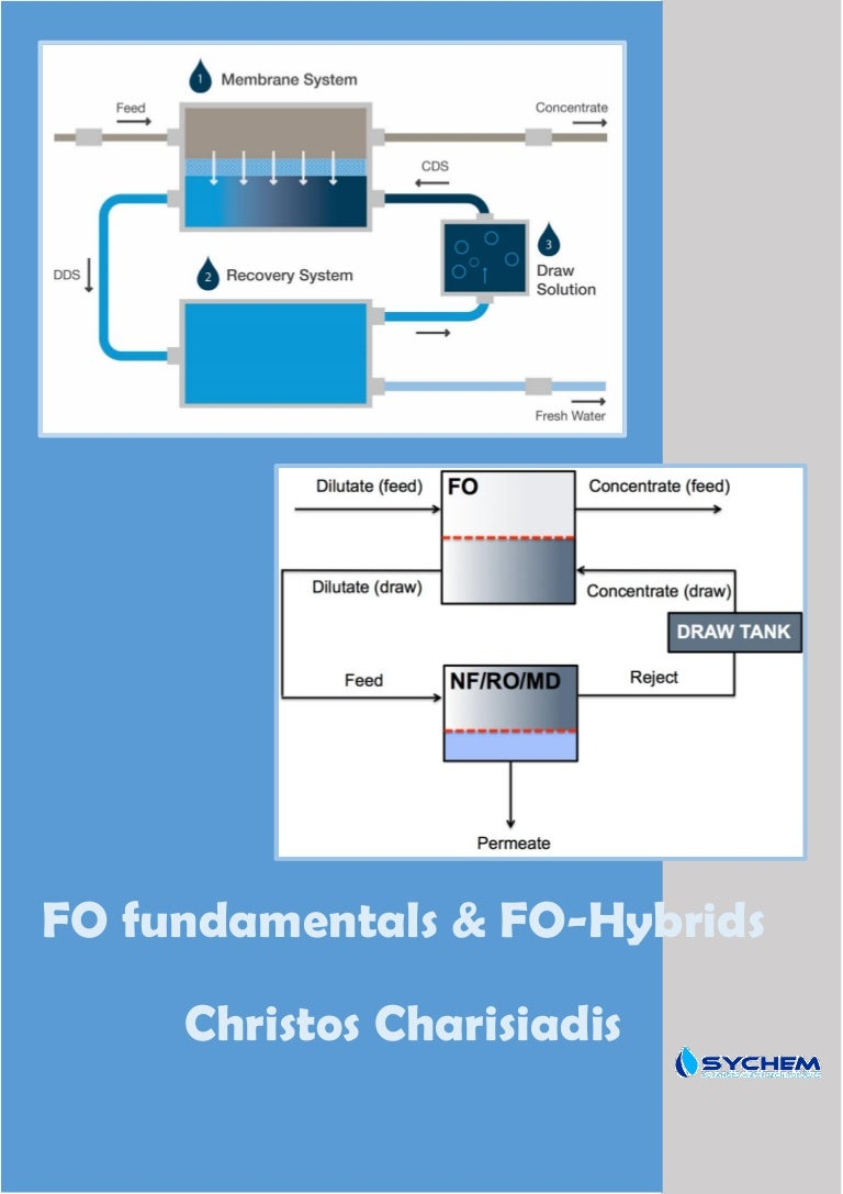 An introduction to Forward Osmosis & FO hybrids (RO)