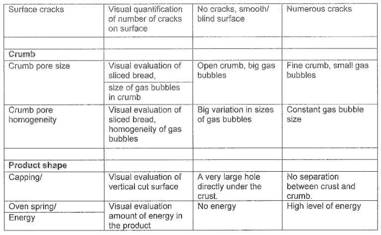 food sensory evaluation
