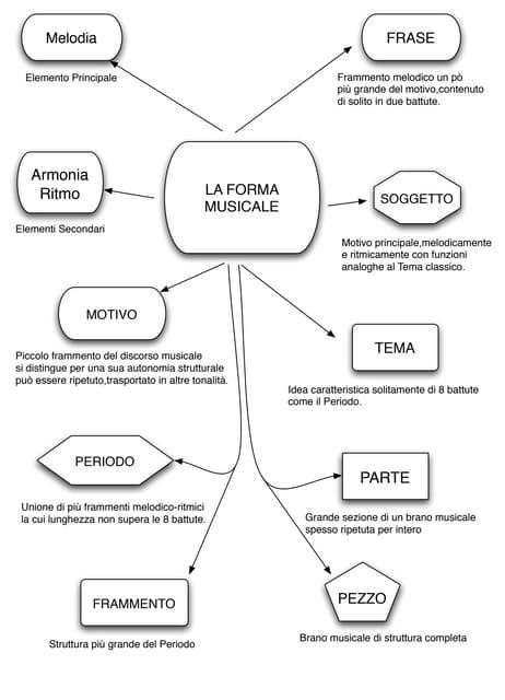 info grafica sulla Forma musicale