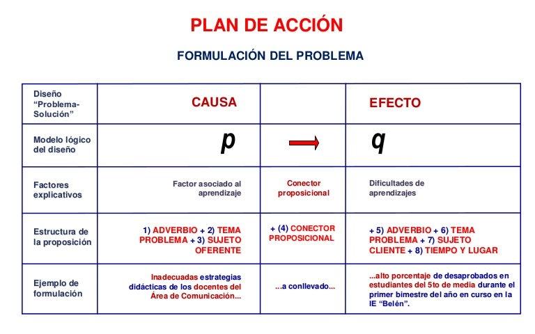 Formulacion del problema Plan de Accion
