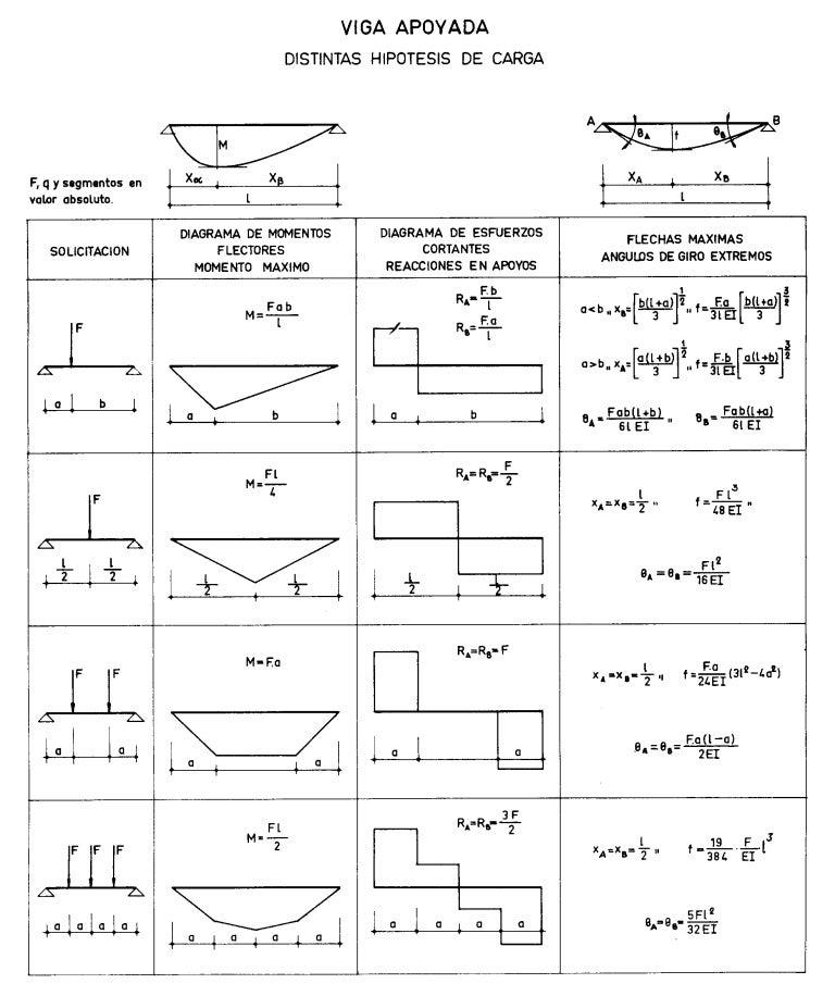 Encantador  Fem Arquitectura #1: Formulariovigas-151001045840-lva1-app6892-thumbnail-4.jpg?cb=1443675565