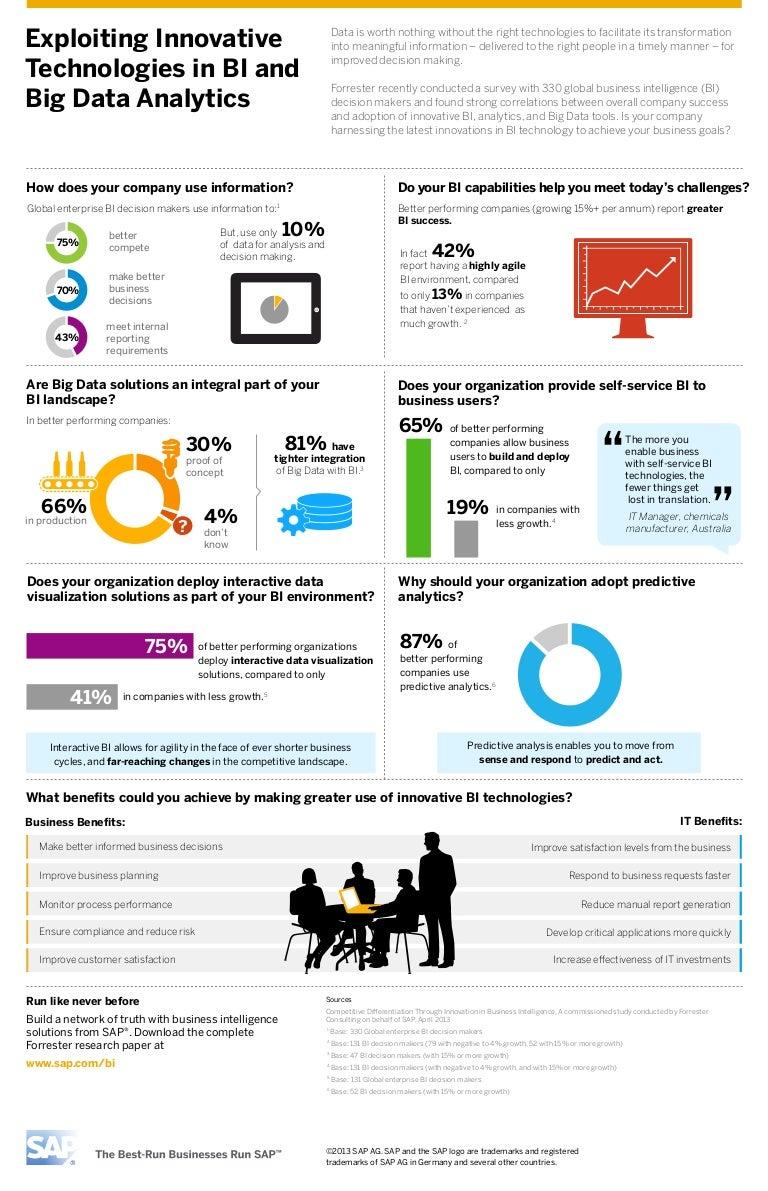 bi and big data analytics infographic