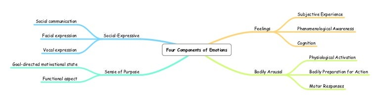 what are the three components of emotion