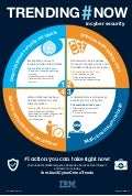 Top 4 Cybercrime Trends Infographic