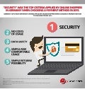 Infographic: Fraud and Security in Global Online Payments 2016
