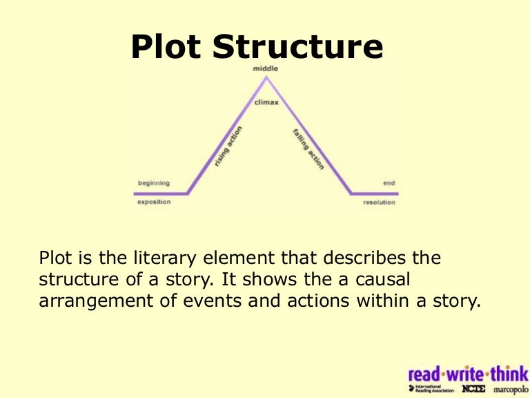 Plot diagram resolution search for wiring diagrams freytag s pyramid rh slideshare net resolution plot diagram of call of the wild plot diagram ccuart Images