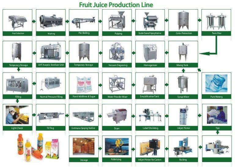 Fruit Juice Production Line Flow Chart