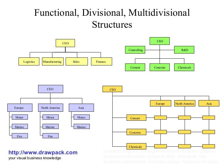 multidivisional organizational form Multi-divisional form (also known as m-form or mdf) refers to an organizational structure by which the firm is separated into several semi autonomous units which are guided and controlled by (financial) targets from the center.