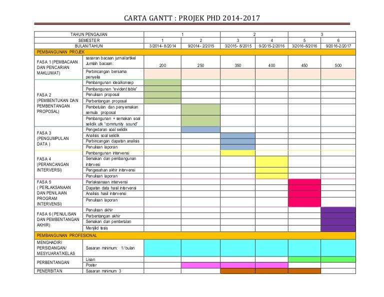 Gantt Chart Project Phd