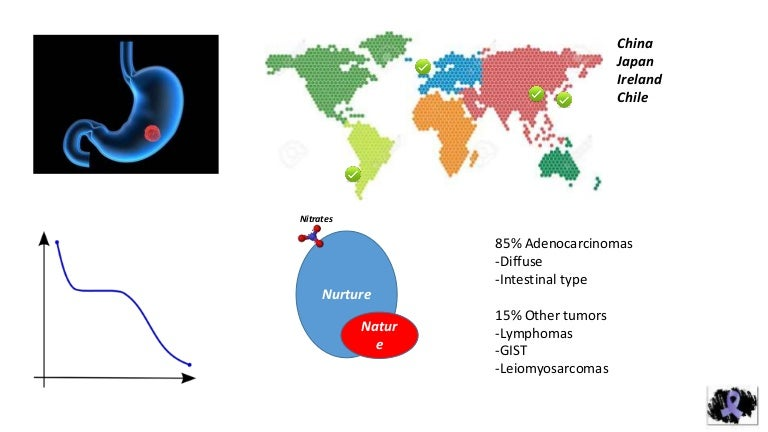 gastric cancer in china)