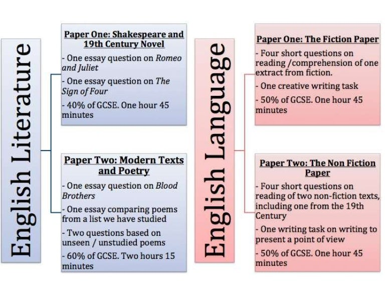 gcse + essay + tips Gcse english literature revision pack contents: top tips: tips for how to answer essay questions for english literature unit 1 - exploring modern texts.