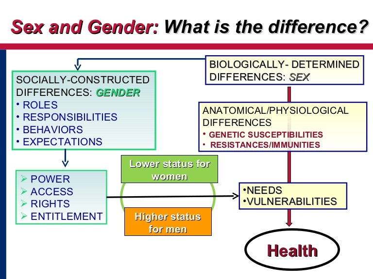 Sex And Gender What Is The Difference-8128