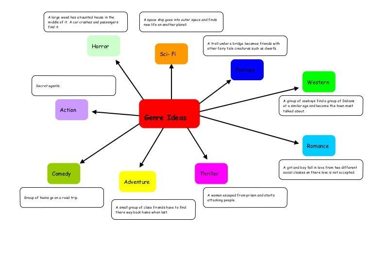 Genre Spider Diagram