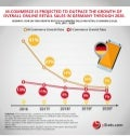 Infographic: Germany B2C E-Commerce Sales Forecasts: 2017 to 2021