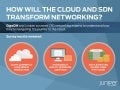 SURVEY RESULTS REVEALED: HOW WILL THE CLOUD AND SDN TRANSFORM NETWORKING?