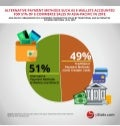 Infographic: Global Alternative Online Payment Methods 2019