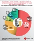 Infographic: Global Clothing B2C E-Commerce Market 2016