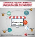 Infographic: Global E-Commerce Marketplaces 2018
