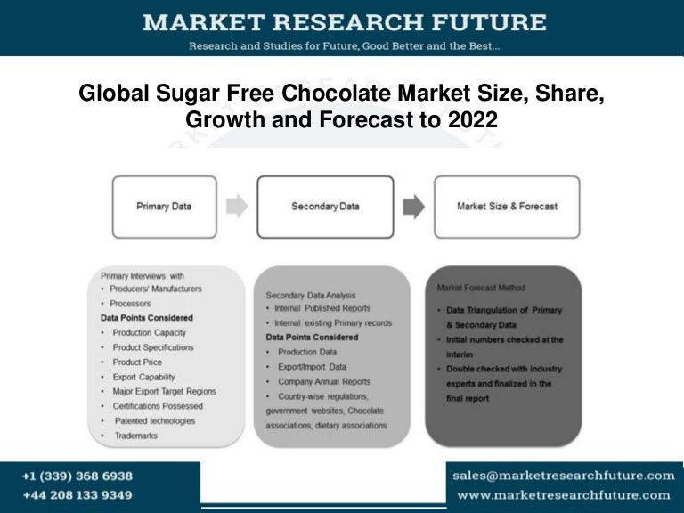 Report of analysis about heavenly chocolates