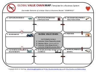 Global Value Chain | LinkedIn