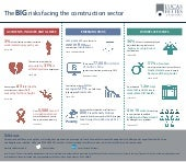 Construction sector - the big risks infographic