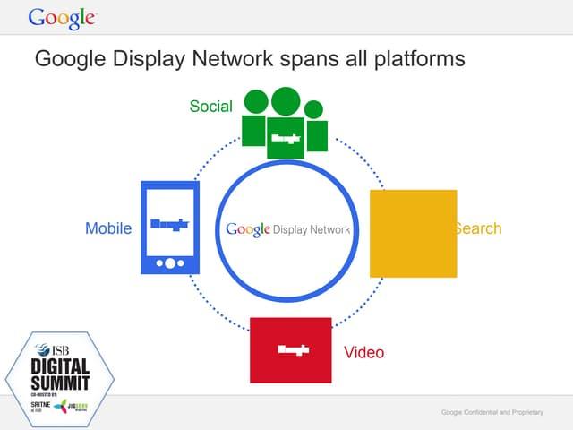 Google display advertising - Karthikeyan Haldurai - Google
