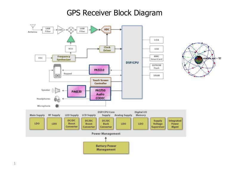 Gps analog block diagram ccuart Choice Image