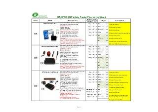 Gps vehicle tracker price list www.uniguardgps.com