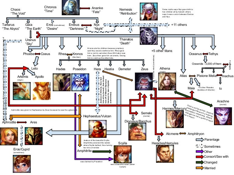 Greek Family Tree Smite
