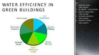 Green buildings final