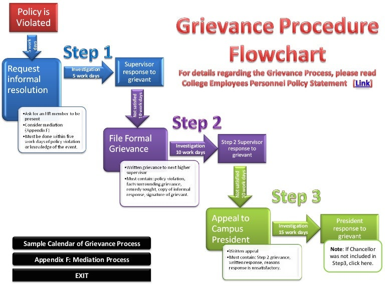 Grievance Procedure Flowchart - Employee flowchart template