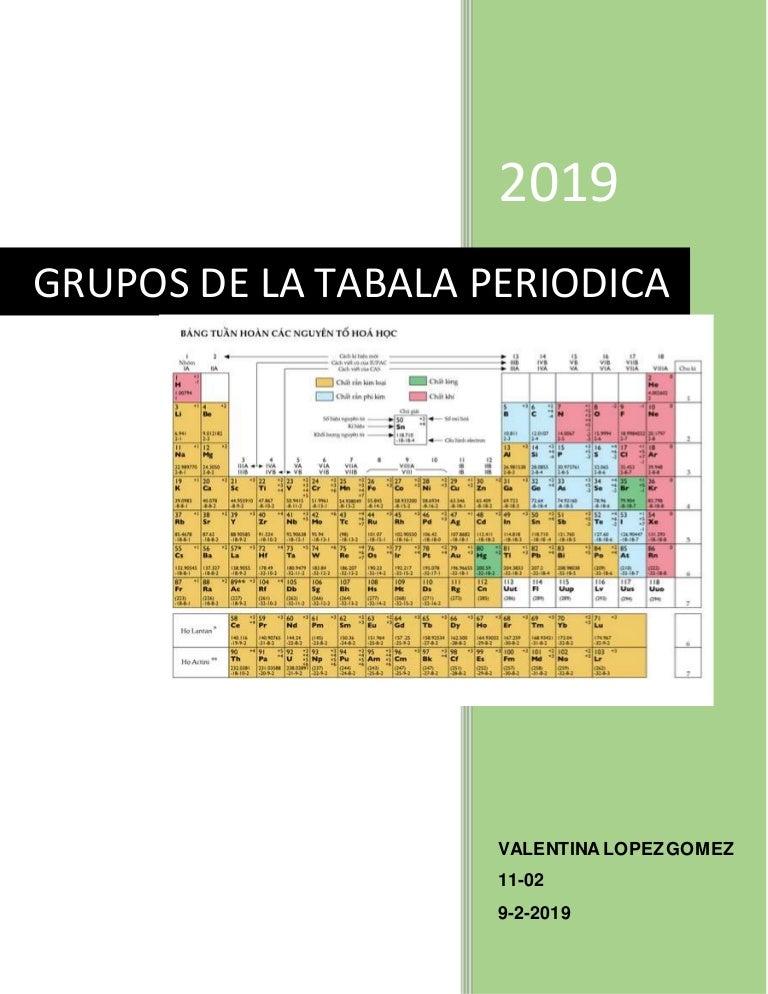 Grupos De La Tabala Periodica
