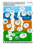 [INFOGRAPHIC] Social Media Tools Clusters: 2011 Edition