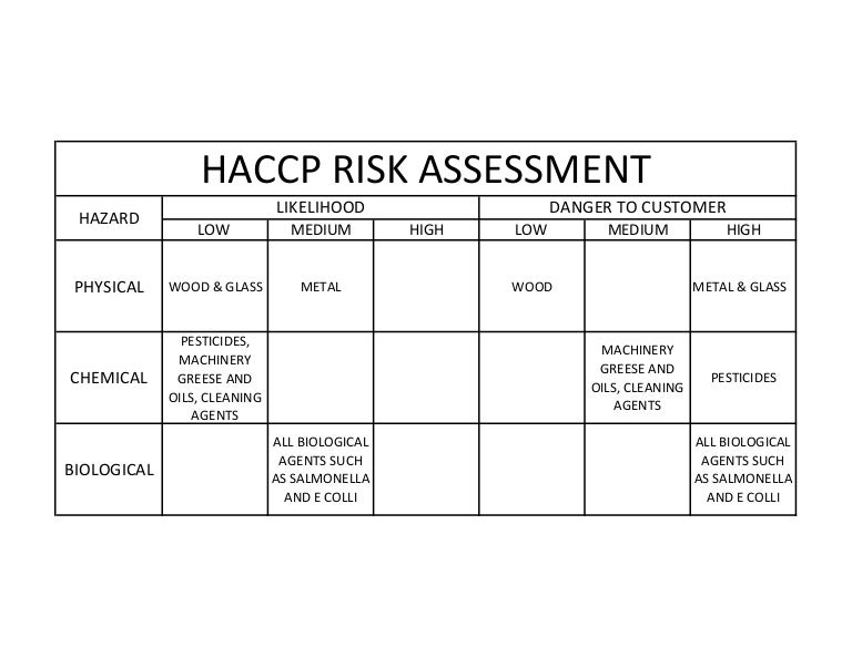 Haccp Risk Assessment