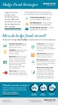 Hedge Fund Strategies Infographic