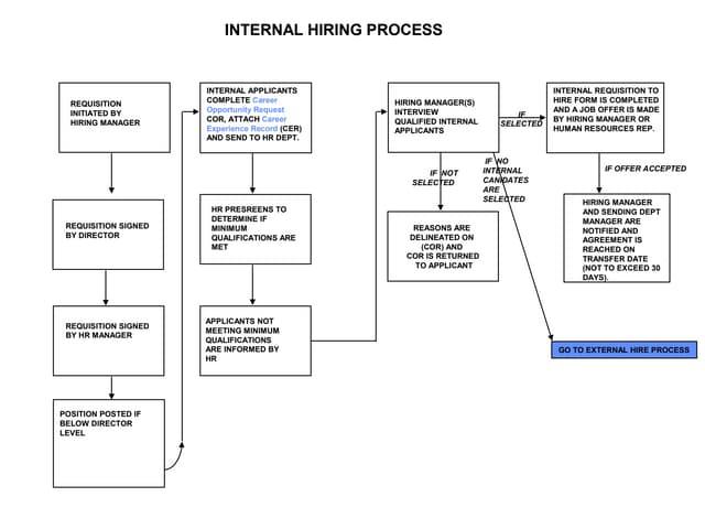 Recruiting Process Flow Map