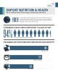 Dietary fiber Infographic