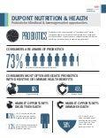 Probiotics infographics