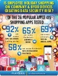 Is Emplyoee Holiday Shopping on Company & BYOD Devices Creating Data Security Risks?
