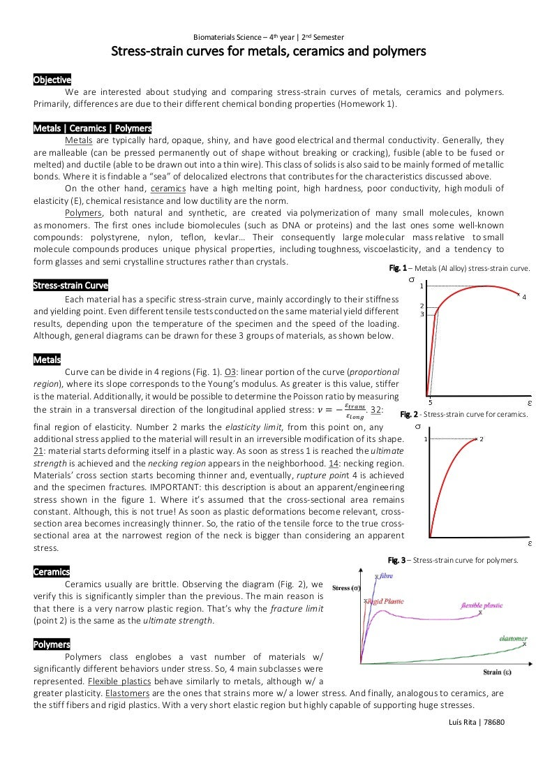 Stress Strain Curves For Metals Ceramics And Polymers