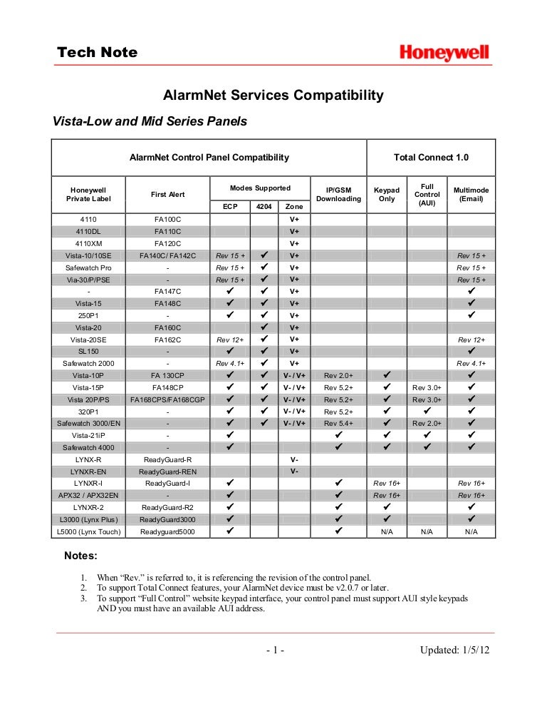 honeywell alarmnet compatibility2 120804184441 phpapp02 thumbnail 4?cb=1344338689 honeywell alarmnet compatibility (2)  at panicattacktreatment.co
