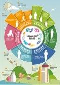 HOWARU Probiotics Infographic