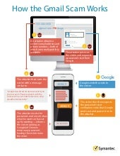 How the Gmail Scam Works – Infographic by Symantec