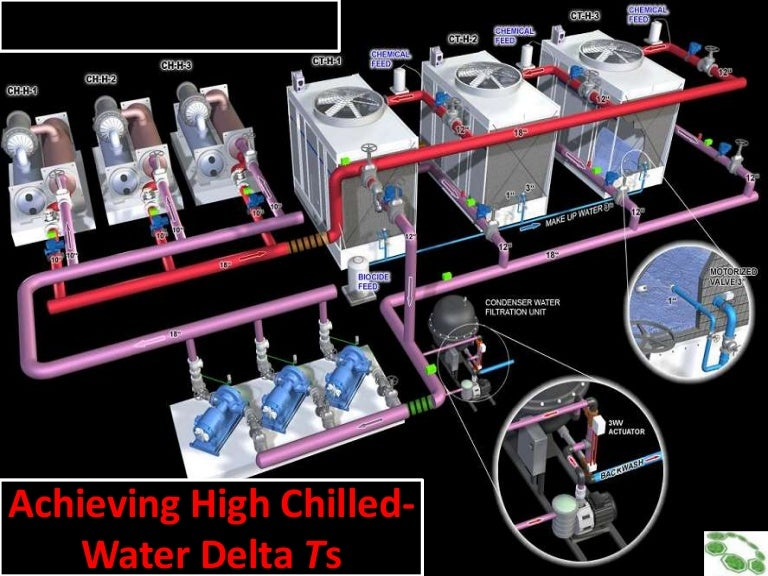 How To Achieve High Chilled Water Delta Temp For 5th Dc