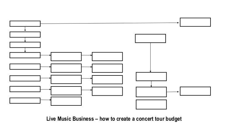 How To Create A Concert Tour Budget