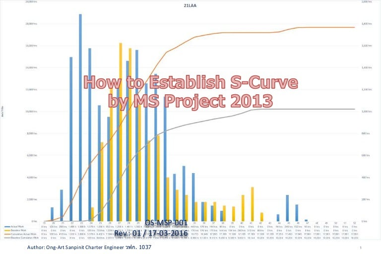 How To Create S Curve By Ms Project 2013