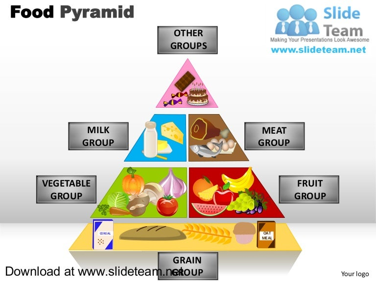 How To Make Create Food Pyramid Powerpoint Presentation