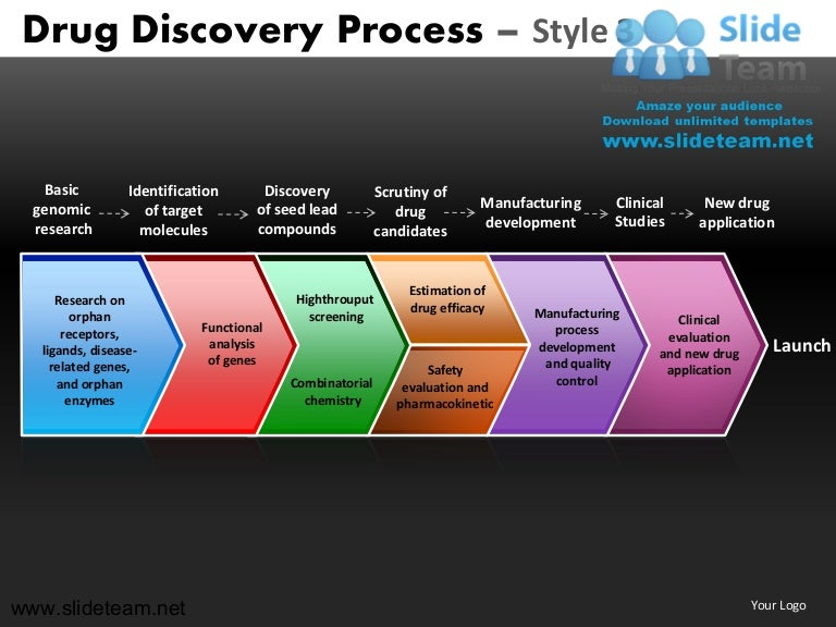 how to make create genomic research target molecules drug discovery s u2026