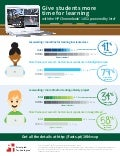 HP Chromebook 14 G1 in the classroom - Infographic