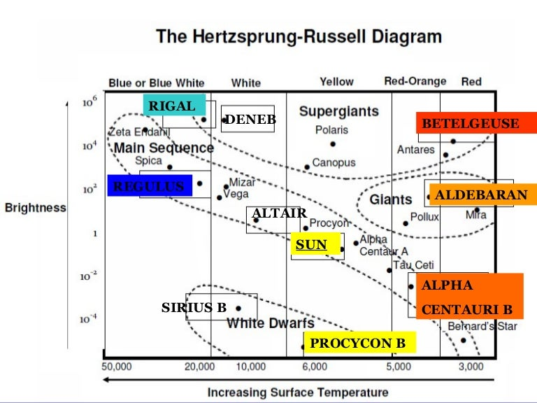 Collection of Hertzsprung Russell Diagram Worksheet - Sharebrowse